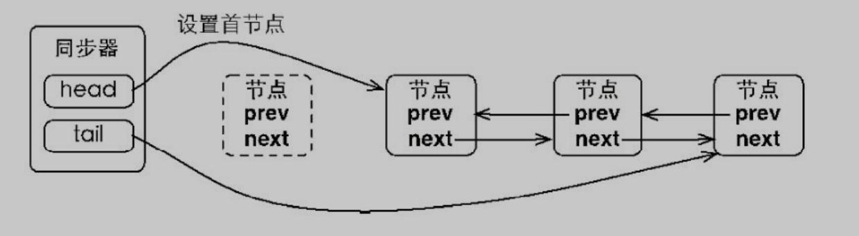 Java中的锁[原理、锁优化、CAS、AQS]